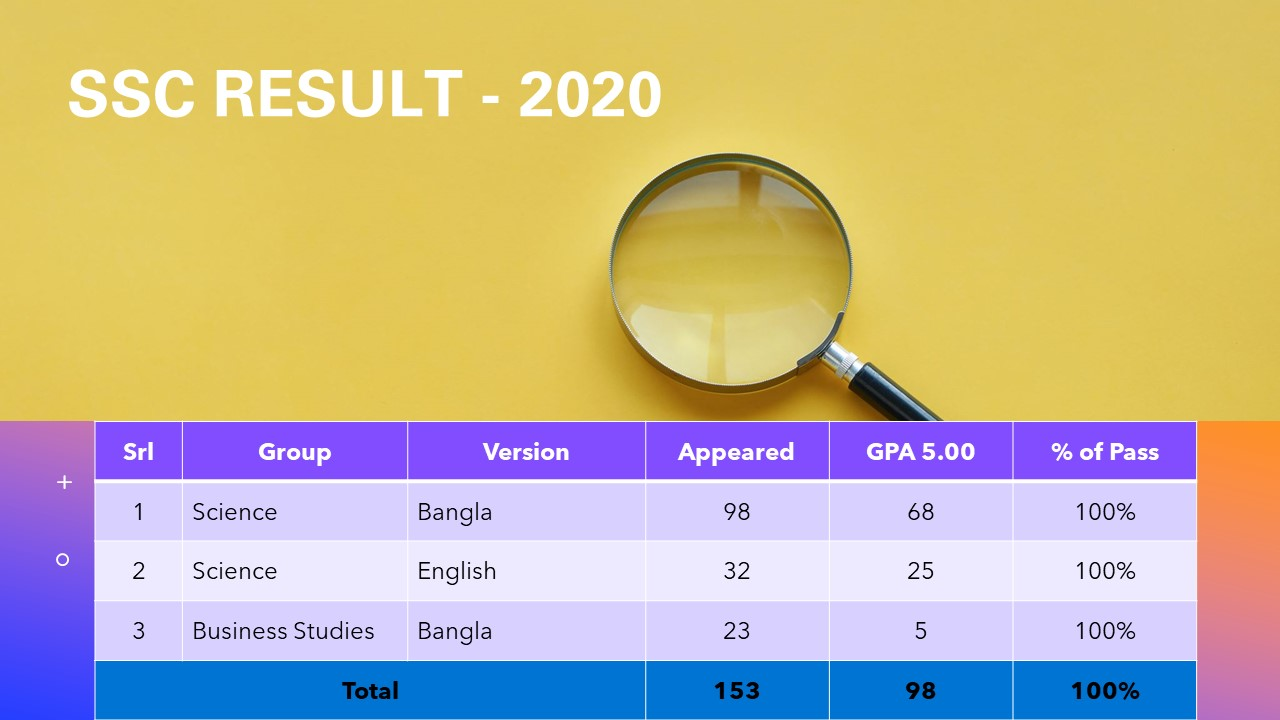 Outstanding Result in SSC - 2020!